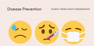 Coronavirus disease prevention