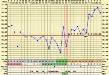 Triphasic Chart and Pregnancy